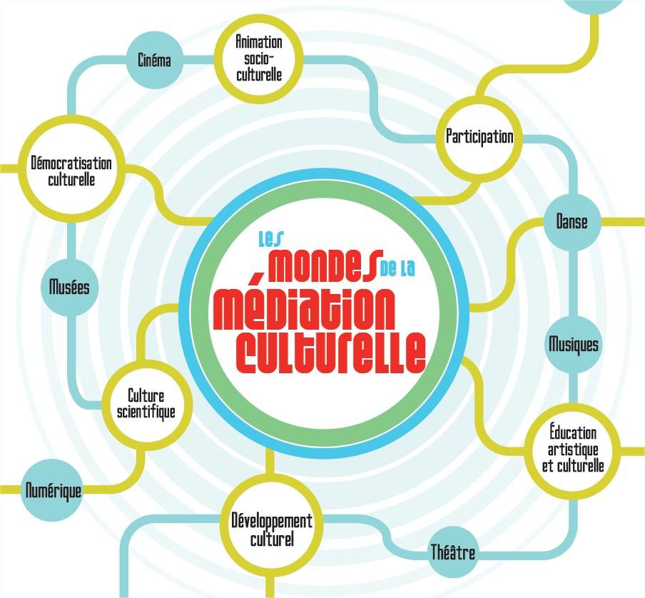 mondes_mediation_culturelle